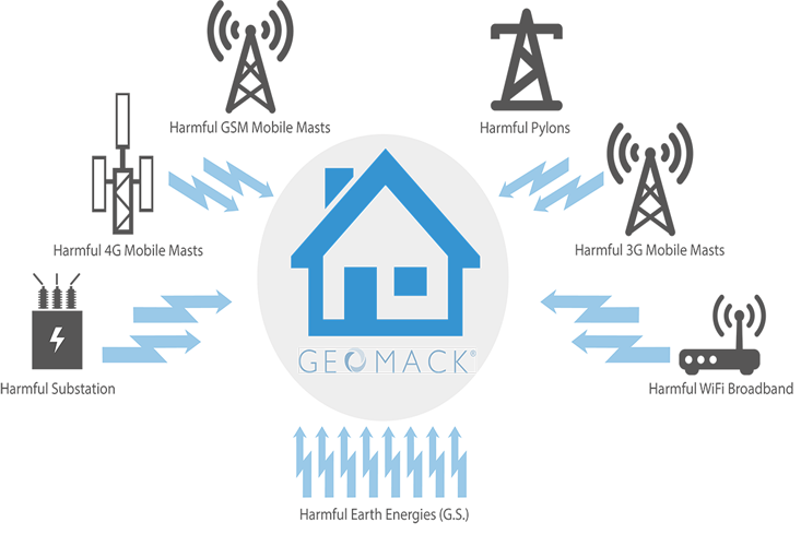 Geomack geopathic stress protection